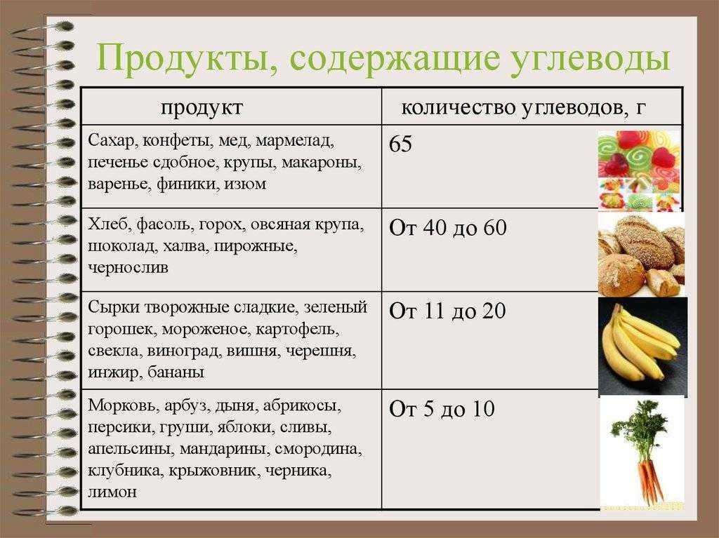 Простые и сложные углеводы • полезные и вредные • таблица
