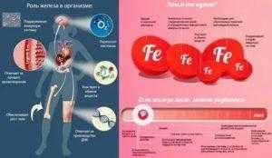 Дефицит железа у женщин, сиптомы и лечение