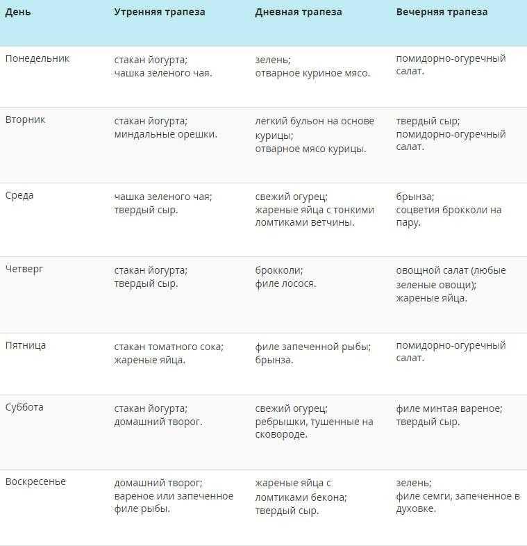 Кето-диета: меню на неделю, список продуктов, противопоказания и результаты / питание / статьи