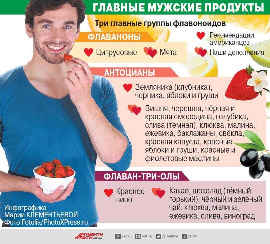 Правильное питание для мужчин — объясняем тщательно