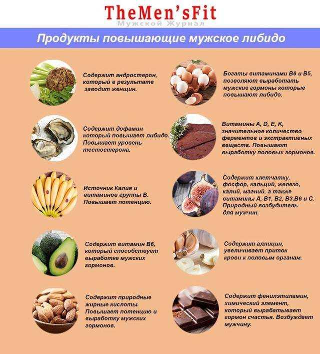 Список продуктов питания, повышающих уровень тестостерона у мужчин