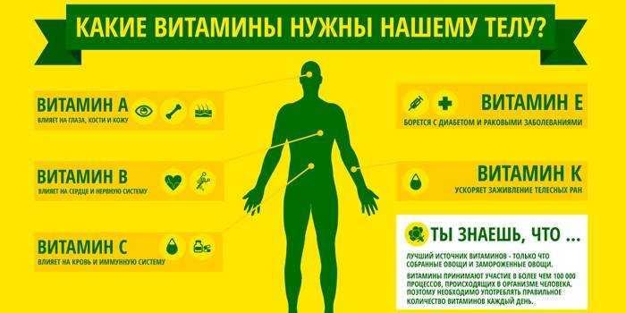 Дефицит витаминов группы b: признаки, лечение