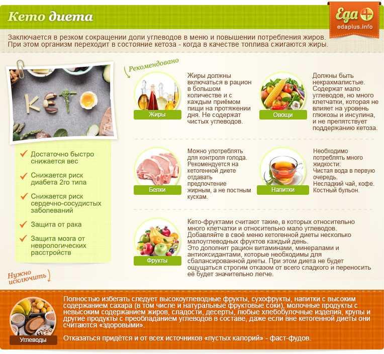 Низкоуглеводная диета – правила, режим питания, продукты и примерное меню на неделю