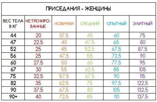Какой вес гантелей выбрать женщине для тренировок на похудение или на набор массы Подбираем гантели правильно в зависимости от ваших индивидуальных целей