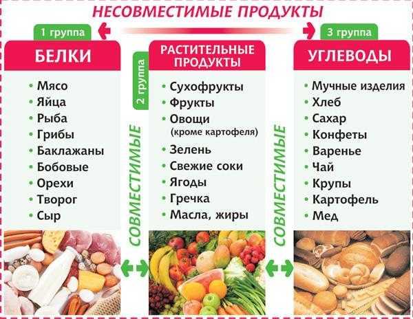 Совместимые продукты в нашем рационе