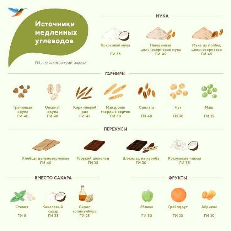 Все о сложных (медленных) углеводах: что это и зачем нужны, где содержатся, сложные углеводы на похудении, 10 лучших продуктов с медленными углеводами