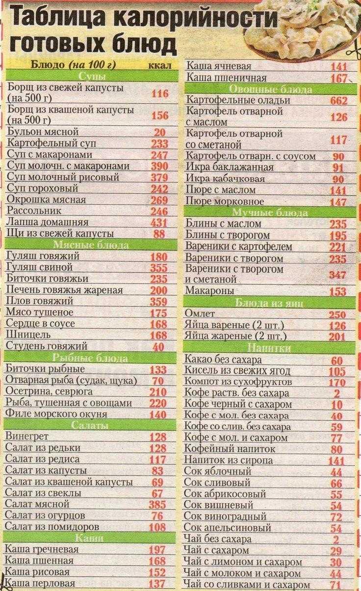 Ознакомьтесь с таблицей калорийности продуктов и готовых блюд Полный список калорийности готовых блюд на 100 граммов продукта питания на сайте