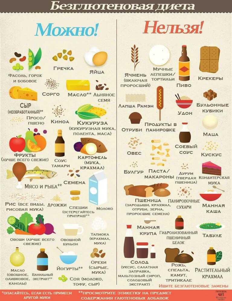 Глютен что это и почему он вреден: в каких продуктах содержится, как определить непереносимость