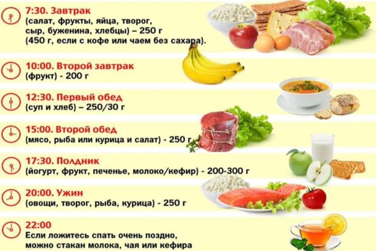 Правильное питание: меню на каждый день - кушай и худей