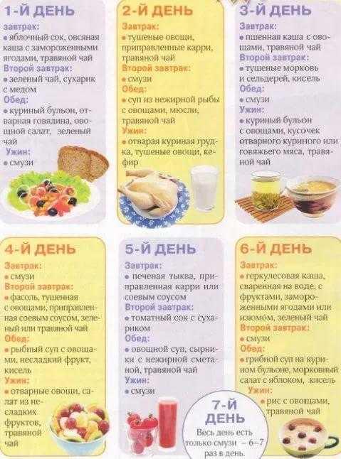 Белковая диета для похудения: меню на 7 дней, отзывы и результаты, продукты и рецепты