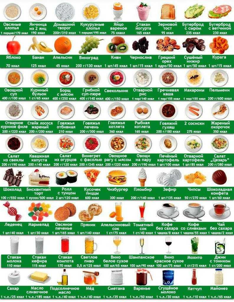 Как рассчитать калорийность сложного блюда - лайфхакер