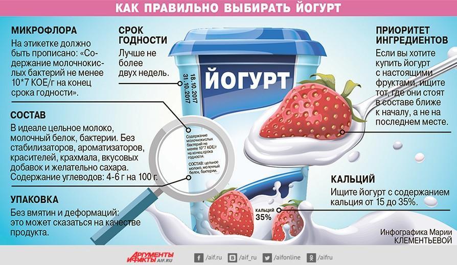 Йогурт - польза и вред для здоровья организма человека