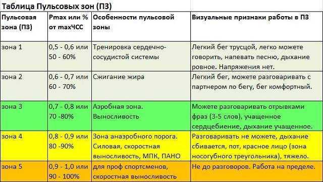 Чсс: норма по возрастам, таблица