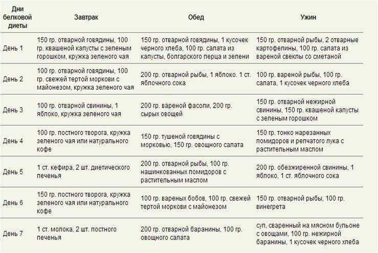 Меню и список продуктов при углеводной диете
