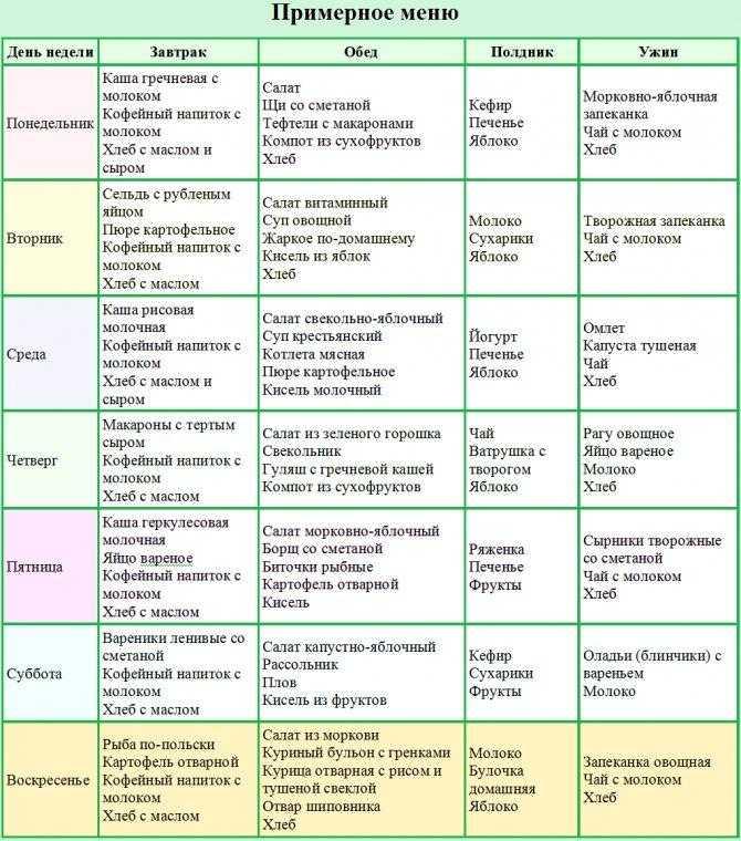 Здоровое и сбалансированное питание меню. сбалансированное меню на неделю! | здоровое питание