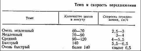 Самый быстрый человек в мире и в россии - имена рекордсменов и их скорость бега