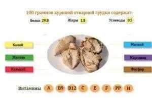 Топ-20 пп-рецептов из куриной грудки для худеющих