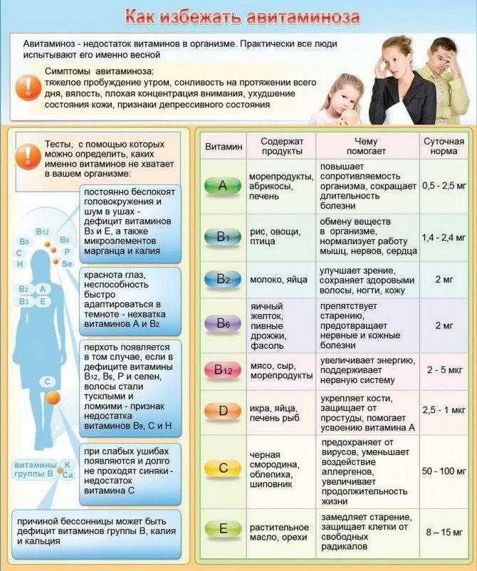 Недостаток витаминов группы в, лечение и профилактика гиповитаминоза