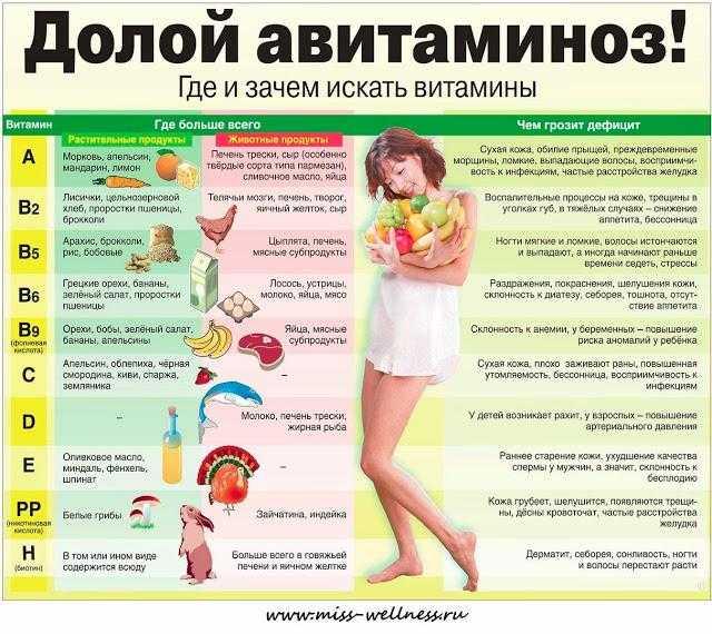 Авитаминоз — как проявляется, способы надежно и быстро лечить