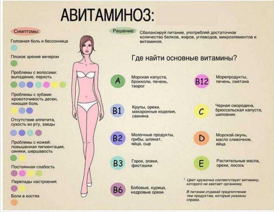 Недостаток витаминов группы в : причины, симптомы, диагностика, лечение | компетентно о здоровье на ilive