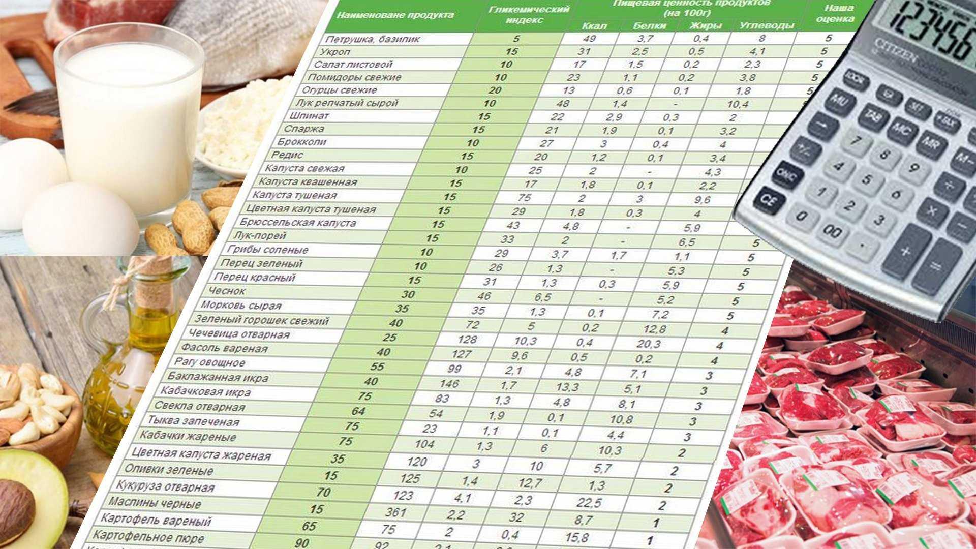 Как похудеть без подсчета калорий: 2 признака правильной еды. хватит считать калории!