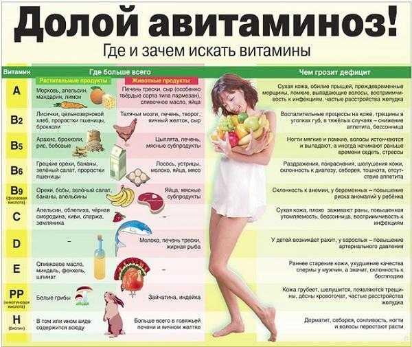Дефицит — нехватка витаминов