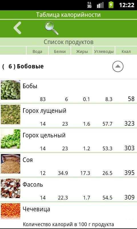 Бобовые продукты: польза и вред + 7 лучших видов (ЗОЖ)