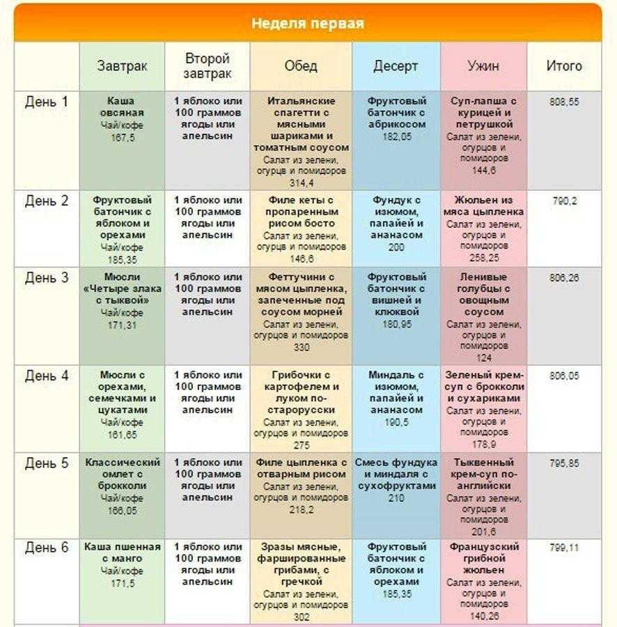 Кето (кетогенная) диета: меню на неделю, отзывы диетологов, рецепты, противопоказания, разрешенные и запрещенные продукты при кето диете