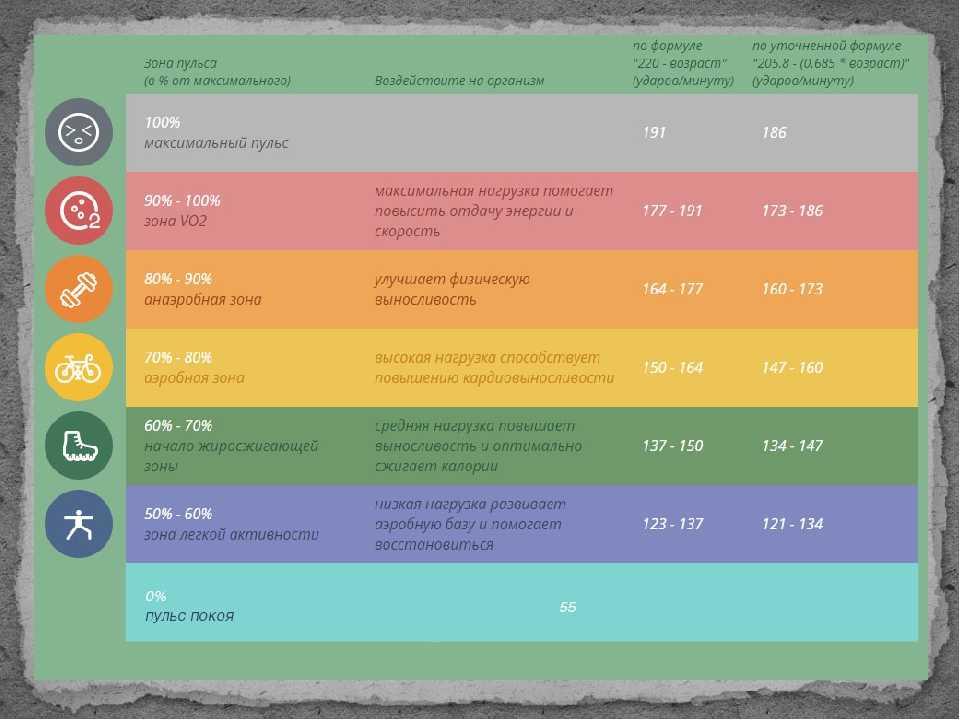 Важность контроля частоты пульса при занятиях спортом — #sekta: информационный портал