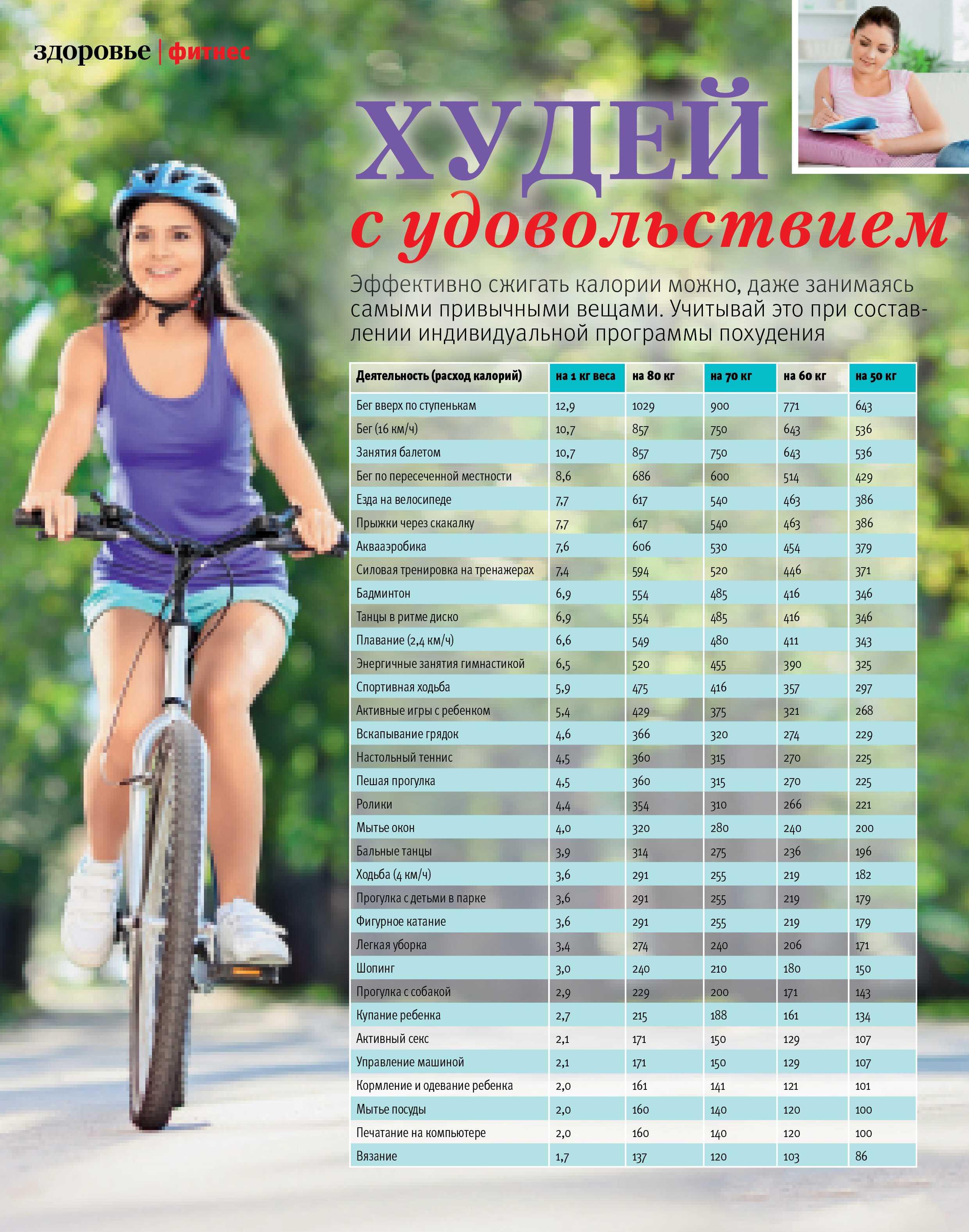 Езда на велосипеде — плюсы и минусы для человека | плюсы и минусы
