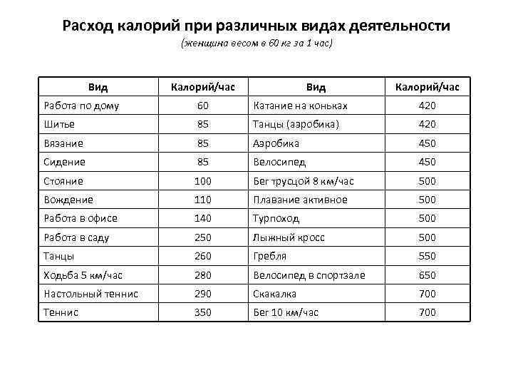 О сжигаемых калориях при беге на километр: сколько тратится, расход калорий