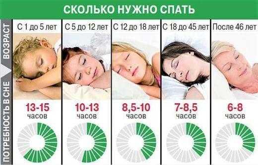 Здоровый сон: всё, что нужно знать про условия