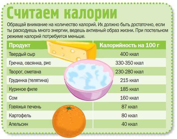 Сколько калорий нужно человеку