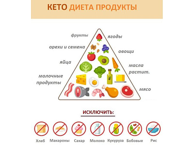 Кето диета?: меню для женщин на неделю