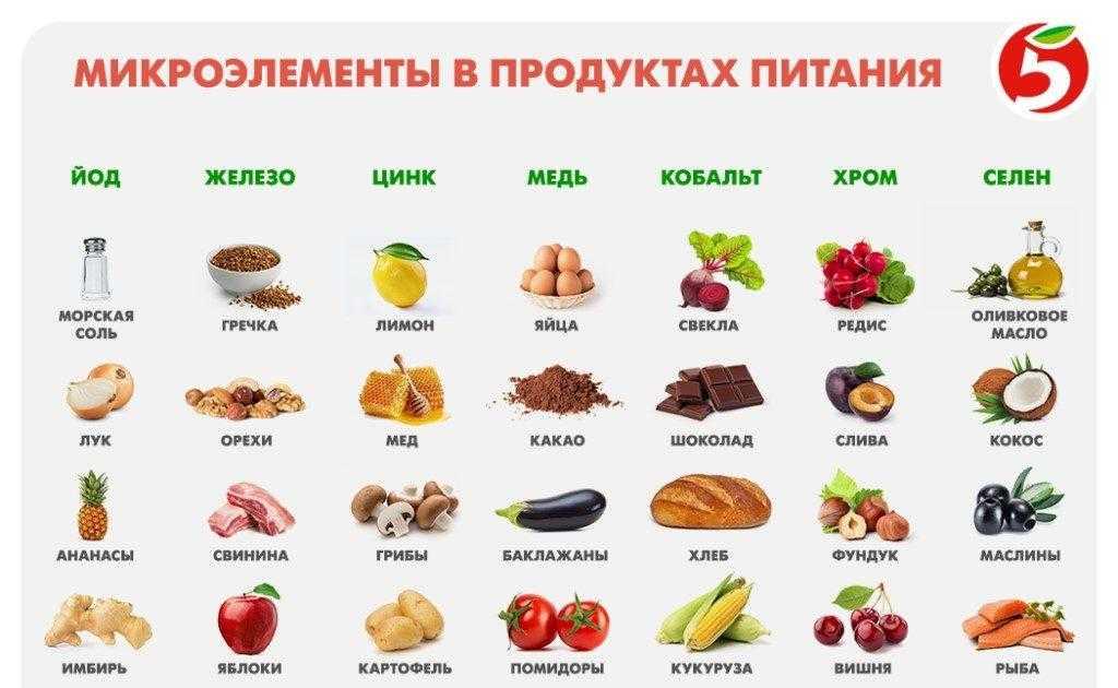 Витамины с калием и магнием – названия препаратов и цены в россии