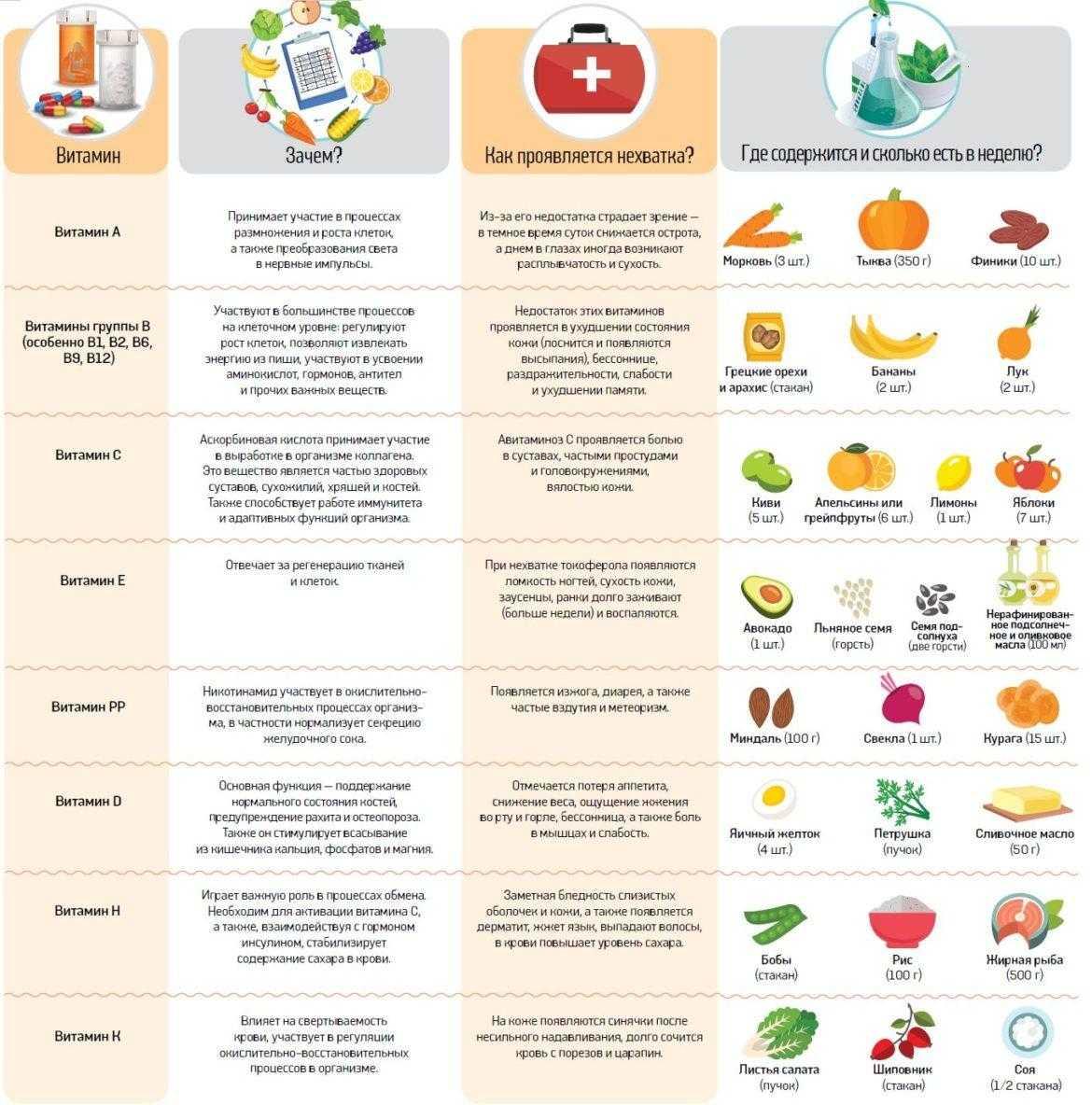 Авитаминоз: симптомы гиповитаминоза, недостаток витаминов у взрослых и детей - medside.ru
