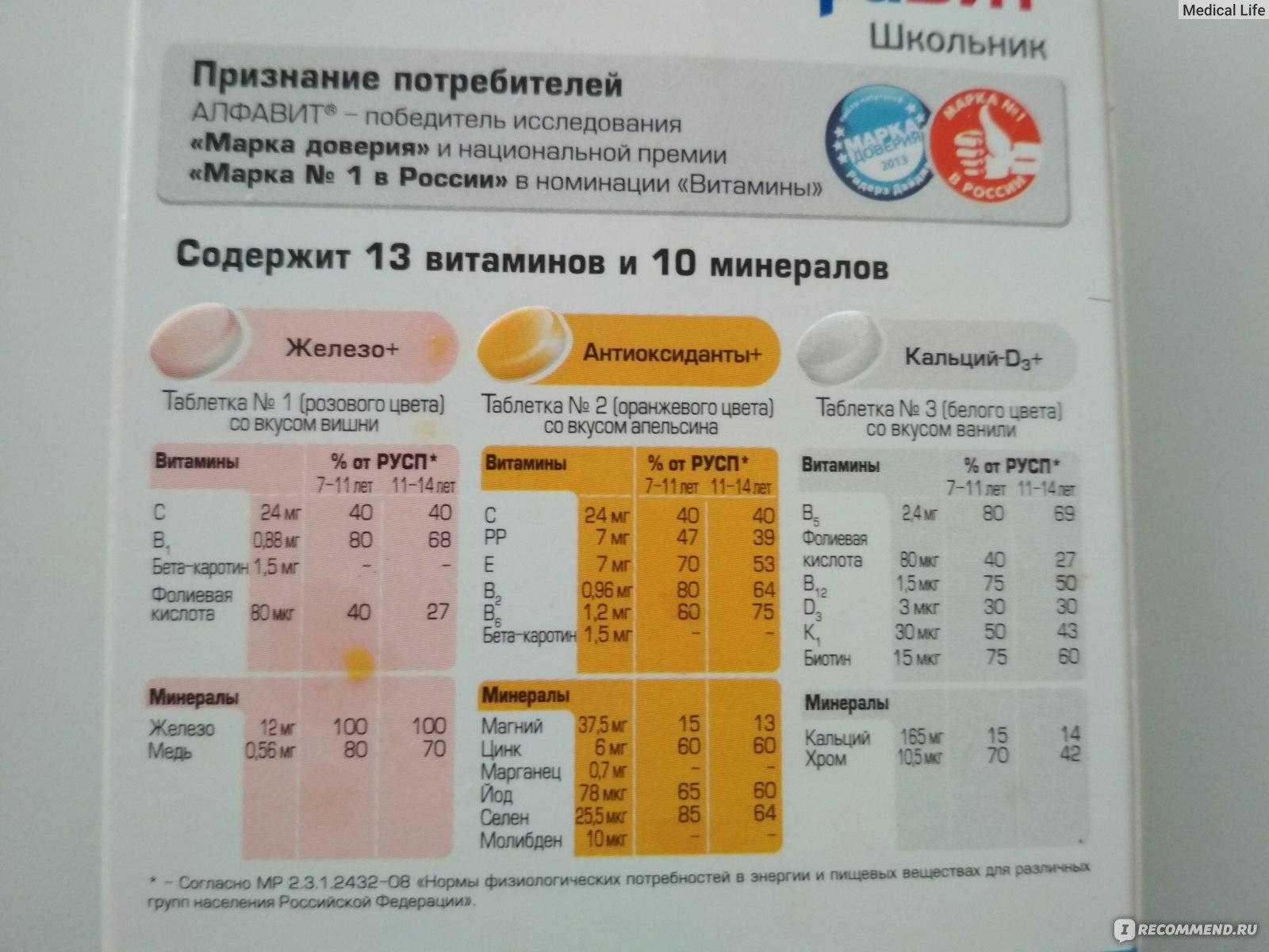 Рейтинг лучших витаминов