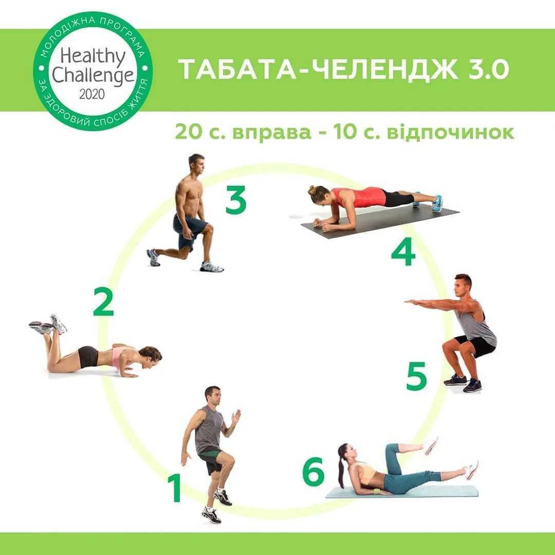 Тренировки табата: что это такое, плюсы и минусы, упражнения