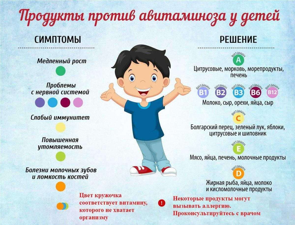 Авитаминоз: симптомы, признаки и лечение