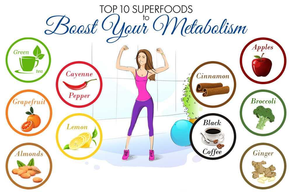 Как быстро ускорить метаболизм для похудения в домашних условиях