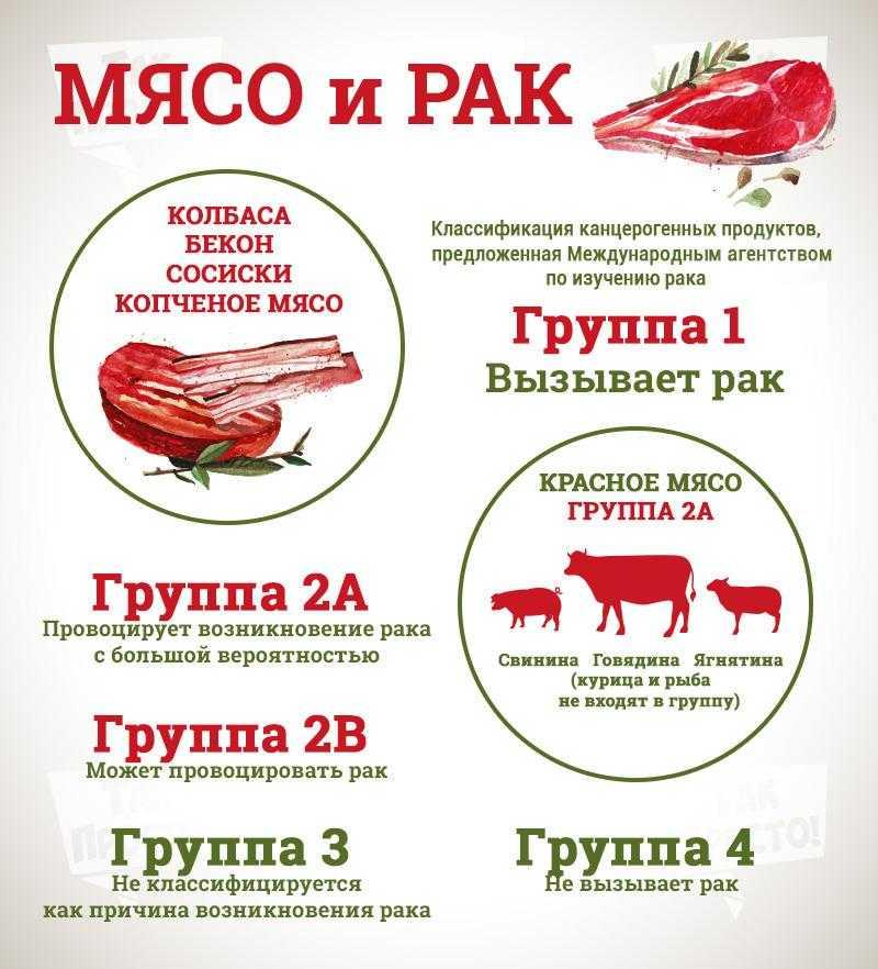 Вся правда о мясе. топ самых вредных мясных продуктов. cуществут ли замена мяса? человек травоядное или мясоед? | пробуждение | яндекс дзен