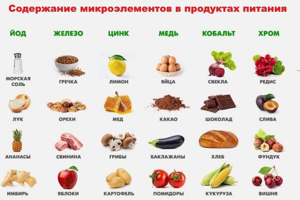 Чем минералы отличаются от витаминов и зачем нужны организму? — витамин и минерал