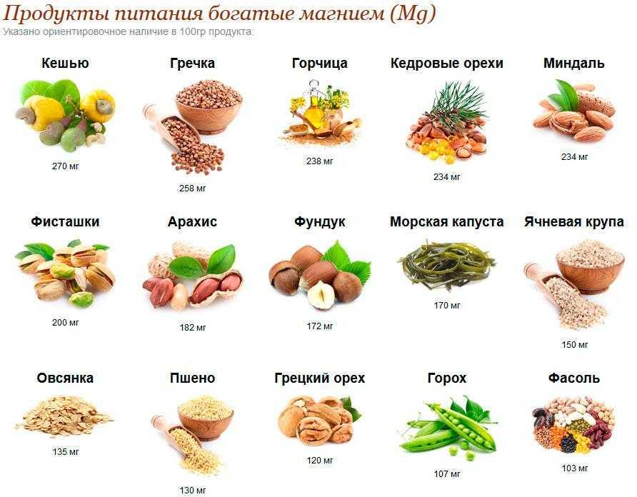 Продукты с высоким содержанием магния (таблица)