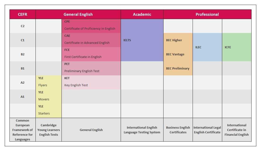 Beginner — описание уровня владения английским a1
