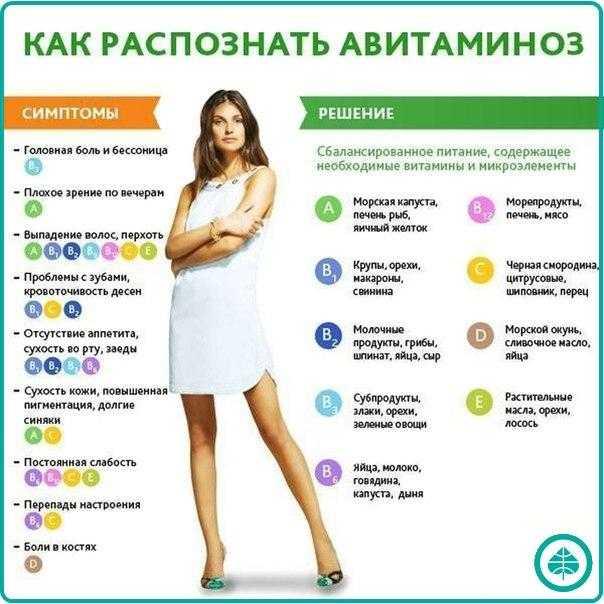 Дефицит витаминов и минералов: как понять, каких витаминов не хватает? | promusculus.ru