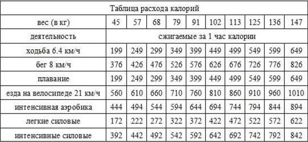 Сколько калорий сжигается при ходьбе: несколько вариантов расчётов