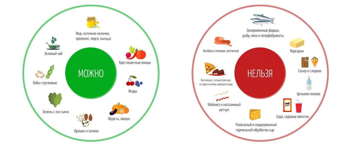Приближающие рак продукты: что не рекомендуют есть онкологи // нтв.ru
