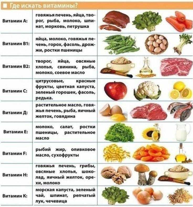 В каких витаминах мы особенно нуждаемся зимой?