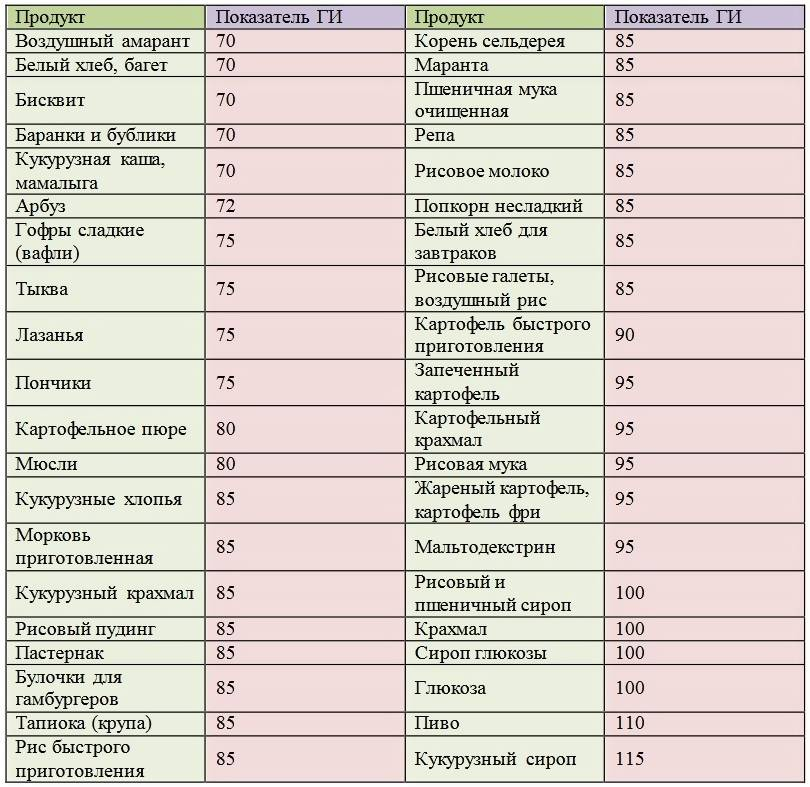 Сложные углеводы для похудения: польза и список продуктов