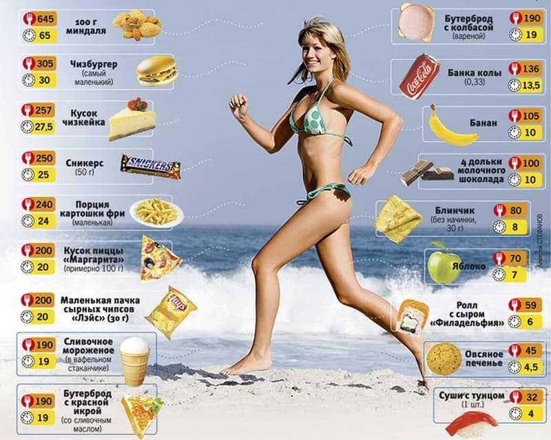 Сколько калорий надо есть, чтобы похудеть, как рассчитать количество для женщин и мужчин